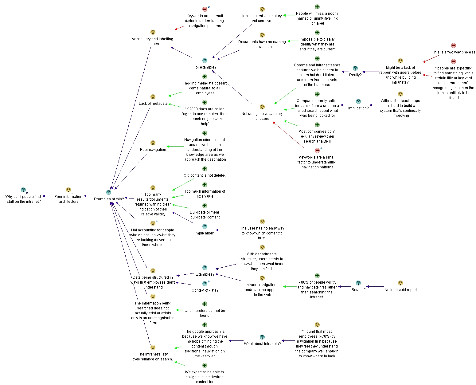 Why Cant Users Find Stuff On The Intranet An Ibis Synthesispart 3 Diagram Information Architecture