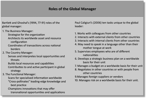 management and global business manager In a 1992 article for harvard business review, hbs professor christopher a bartlett and co-author sumantra ghoshal tackled the question, what is a global manager their answer then was that there is no such thing as a universal global manager indeed, multinationals required three kinds of.