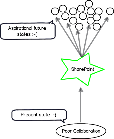 Confessions of a (post) SharePoint architect: Black belt