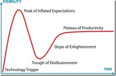 Gartner_Hype_Cycle_svg
