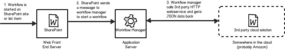 Tips For Using Spd Workflows To Talk To 3rd Party Web Services Cleverworkarounds